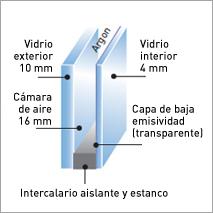 Tipos de vidrios ventanas k line ventanas de aluminio for Aislamiento acustico vidrio